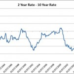 The US Yield Curve: Canary in the Coalmine