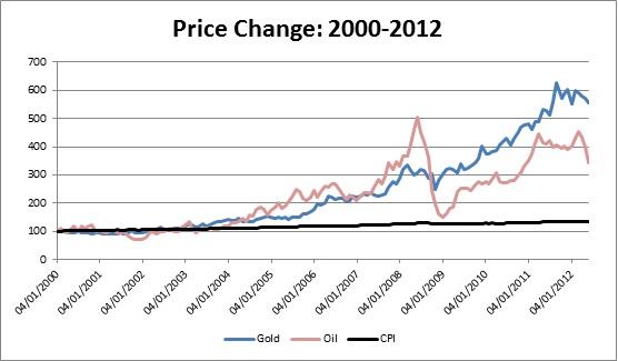 Oil & Gas/CPI