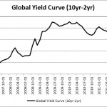The Global Yield Curve