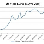 Is the Chinese Yield Curve Driving Gold Prices