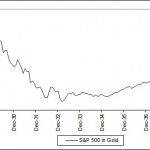 The S&P 500 in Gold
