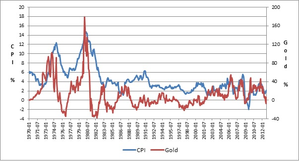 commodities and inflation relationship