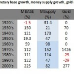 The Relationship between Gold and Money Supply